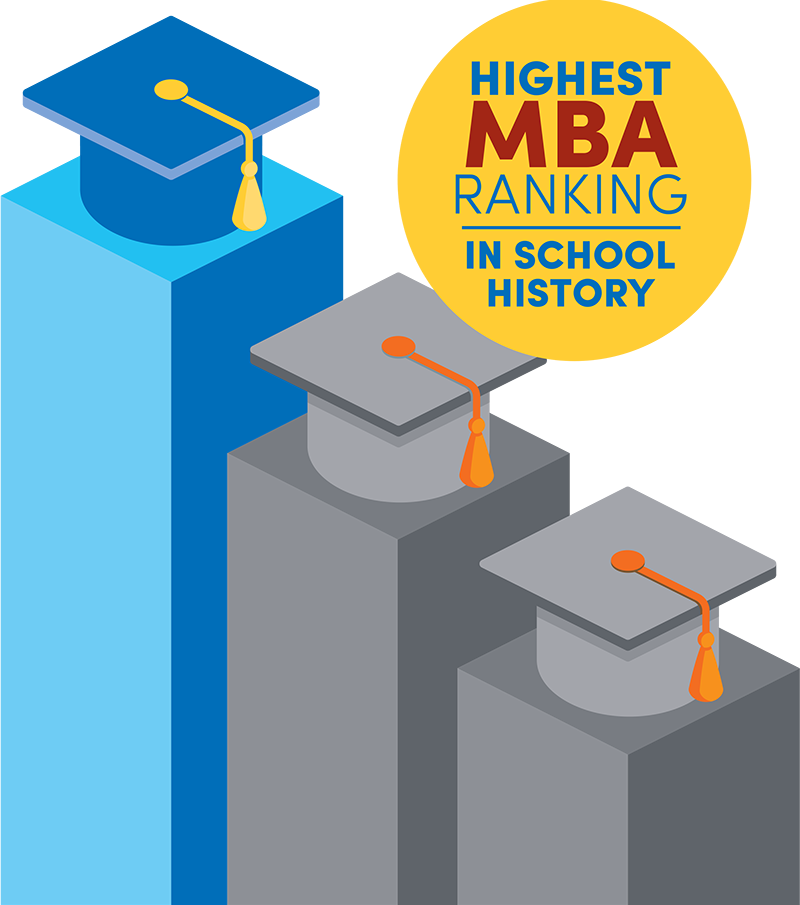 "Graphic with graduate caps on a bar chart that reads ""Highest MBA ranking in school history.""."