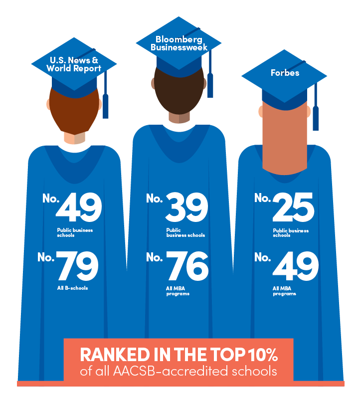 Graphic with graduates illustrating recent media rankings described in the article.