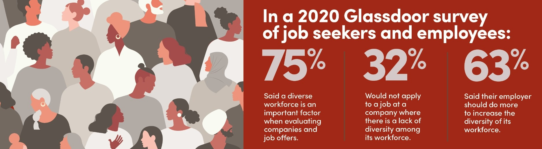 Infographic about a 2020 survey that found: 75% of job seekers and employees say a diverse workforce is an important factor when evaluating job offers; 32% would not apply to a company with a lack of diversity; and 63% say their employer should do more to increase the diversity of its workforce.