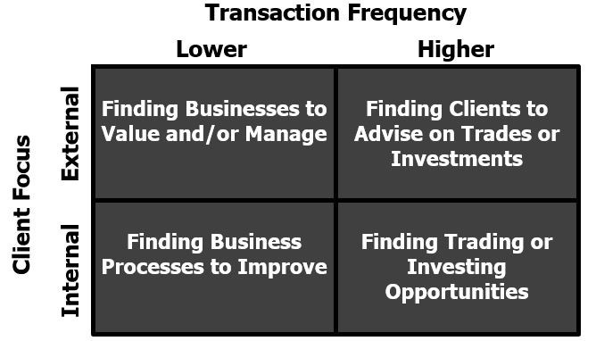 Chart of Client Focus versus Transaction Frequency.