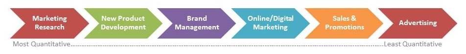 marketing - school of management