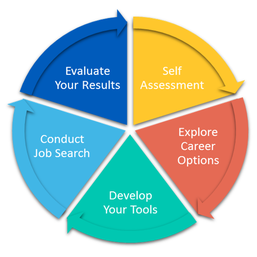 Career Development Process: self-assessment, exploration, develop tools, conduct search and evaluate your results.