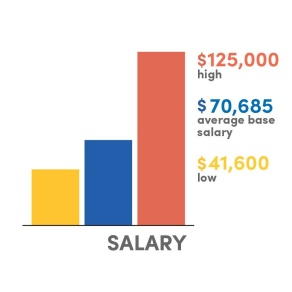A vertical bar graph with the title, Salary, and labels, $105,000 high, $60,751 average base salary, $34,000 low