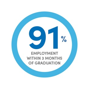A blue circle with text inside that says 85% employed within 3 months of graduation