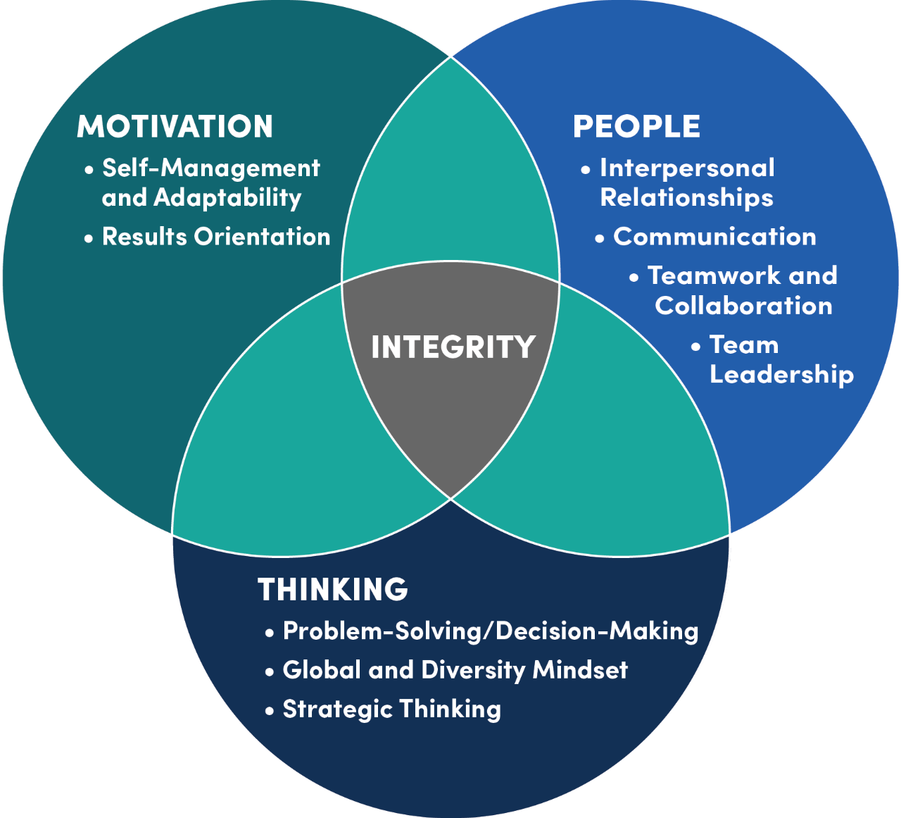 The LeaderCORE model is a Venn diagram. Three circles of Motivation, People and Thinking intersect to form Integrity.