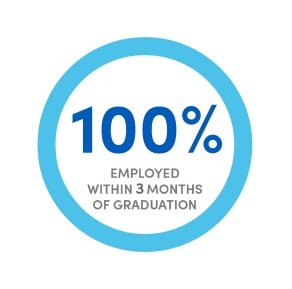 90% employment within 6 months of graduation.