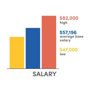 A bar graph: Salary ranges from $75,000 high, $57,499 average base, $45,000 low.