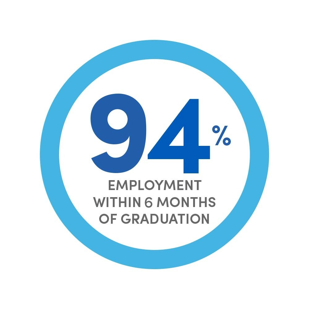97% employment within 6 months of graduation.